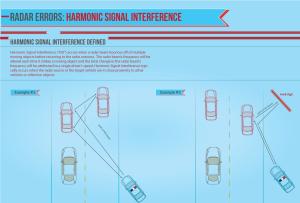 Harmonic Signal Interference